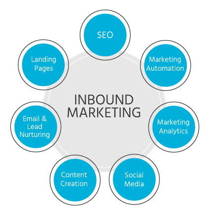 inBound Marketing from Horsepower Marketing